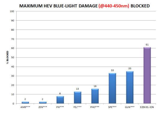 maximum blue light damage blocked